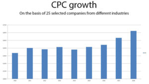 CPC_Growth_DigitalMovers