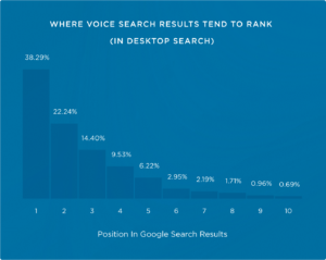 SEO_optimizations_for_Voice_Search_in_2019_Authority